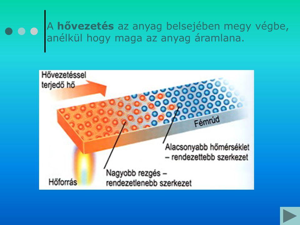 A hővezetés az anyag belsejében megy végbe, anélkül hogy maga az anyag áramlana.