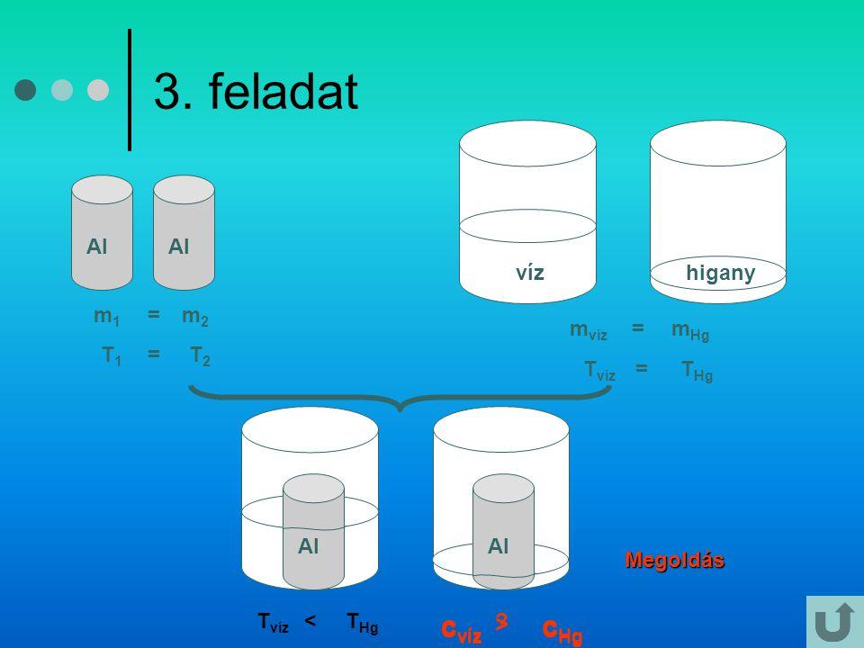 3. feladat Al m1m1 m2m2 = T1T1 T2T2 = higanyvíz m víz m Hg = T víz T Hg = T víz T Hg < c víz c Hg ?Megoldás Al víz Al c víz c Hg >