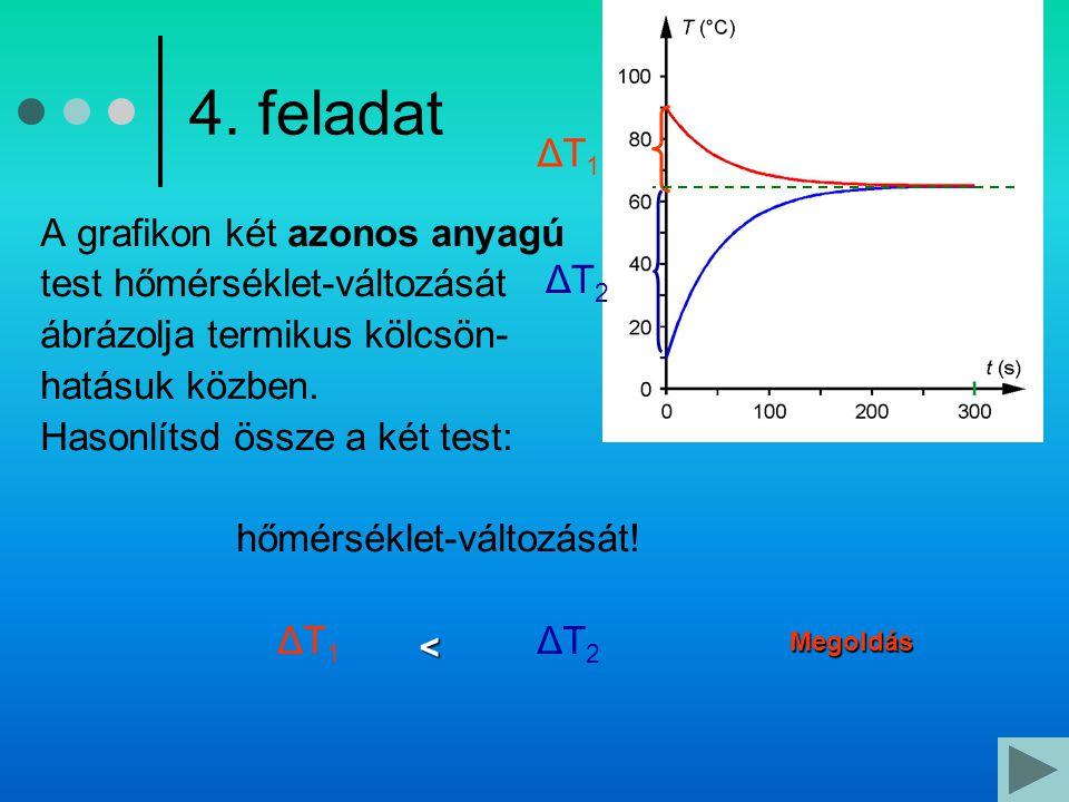 4. feladat A grafikon két azonos anyagú test hőmérséklet-változását ábrázolja termikus kölcsön- hatásuk közben. Hasonlítsd össze a két test: hőmérsékl