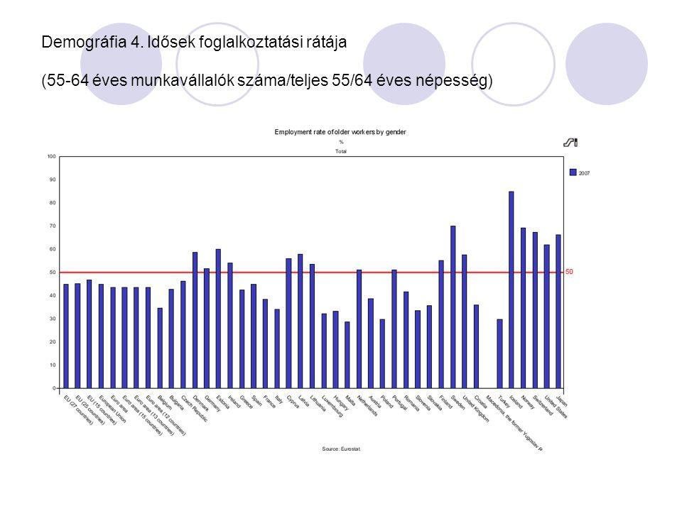 Demográfia 4. Idősek foglalkoztatási rátája (55-64 éves munkavállalók száma/teljes 55/64 éves népesség)