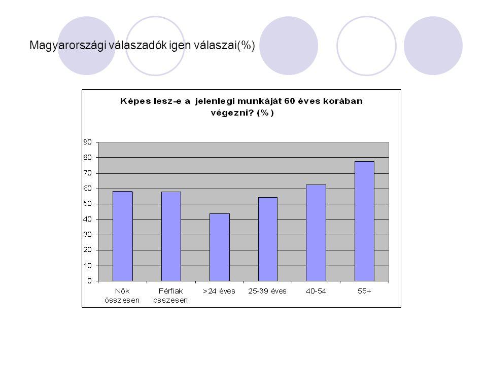 Magyarországi válaszadók igen válaszai(%)