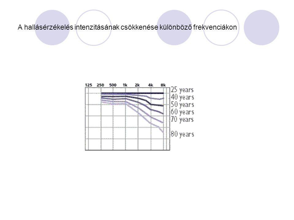 A hallásérzékelés intenzitásának csökkenése különböző frekvenciákon