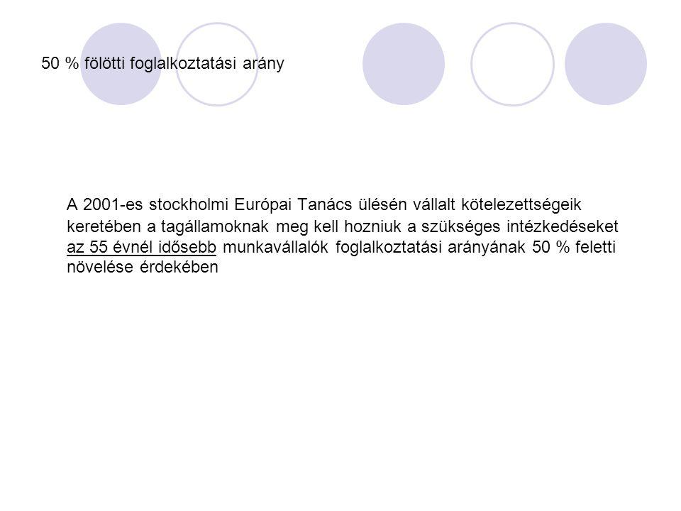 50 % fölötti foglalkoztatási arány A 2001-es stockholmi Európai Tanács ülésén vállalt kötelezettségeik keretében a tagállamoknak meg kell hozniuk a szükséges intézkedéseket az 55 évnél idősebb munkavállalók foglalkoztatási arányának 50 % feletti növelése érdekében