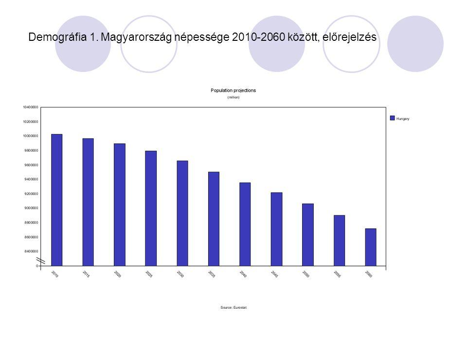Demográfia 2. A népesség száma nem, életkor és családi állapot szerint