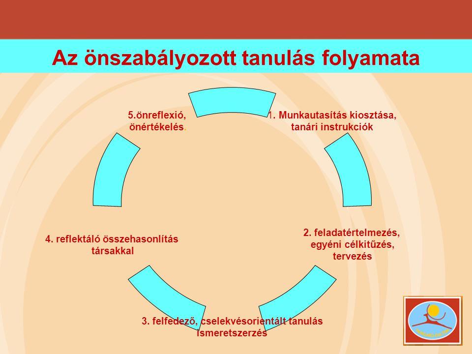 Az önszabályozott tanulás folyamata 1. Munkautasítás kiosztása, tanári instrukciók 2. feladatértelmezés, egyéni célkitűzés, tervezés 3. felfedező, cse