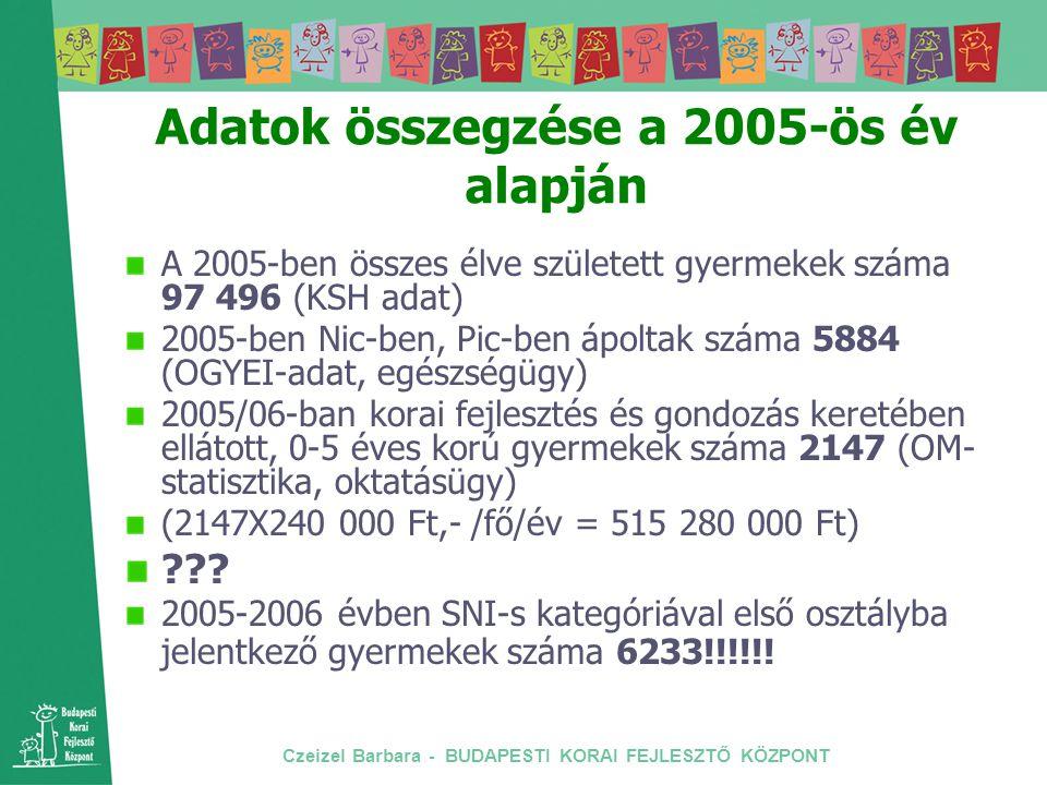 Czeizel Barbara - BUDAPESTI KORAI FEJLESZTŐ KÖZPONT Adatok összegzése a 2005-ös év alapján A 2005-ben összes élve született gyermekek száma 97 496 (KS