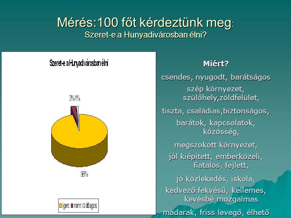 Mérés:100 főt kérdeztünk meg : Szeret-e a Hunyadivárosban élni? Miért? csendes, nyugodt, barátságos szép környezet, szülőhely,zöldfelület, tiszta, csa