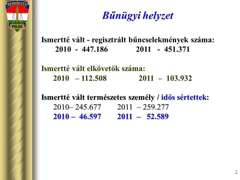 2 Bűnügyi helyzet Ismertté vált - regisztrált bűncselekmények száma: 2010 - 447.186 2011 - 451.371 Ismertté vált elkövetők száma: 2010 – 112.508 2011 – 103.932 Ismertté vált természetes személy /idős sértettek: 2010– 245.677 2011 – 259.277 2010 –46.597 2011 – 52.589 2010 – 46.597 2011 – 52.589