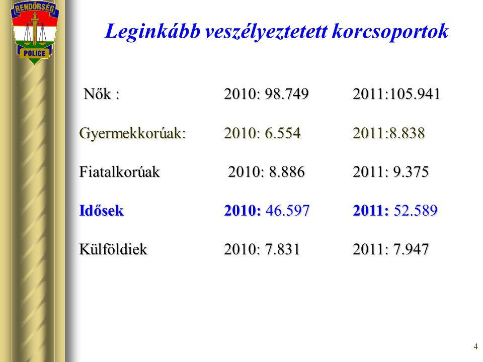 4 Leginkább veszélyeztetett korcsoportok Nők : 2010: 98.749 2011:105.941 Nők : 2010: 98.749 2011:105.941 Gyermekkorúak: 2010: 6.554 2011:8.838 Fiatalk