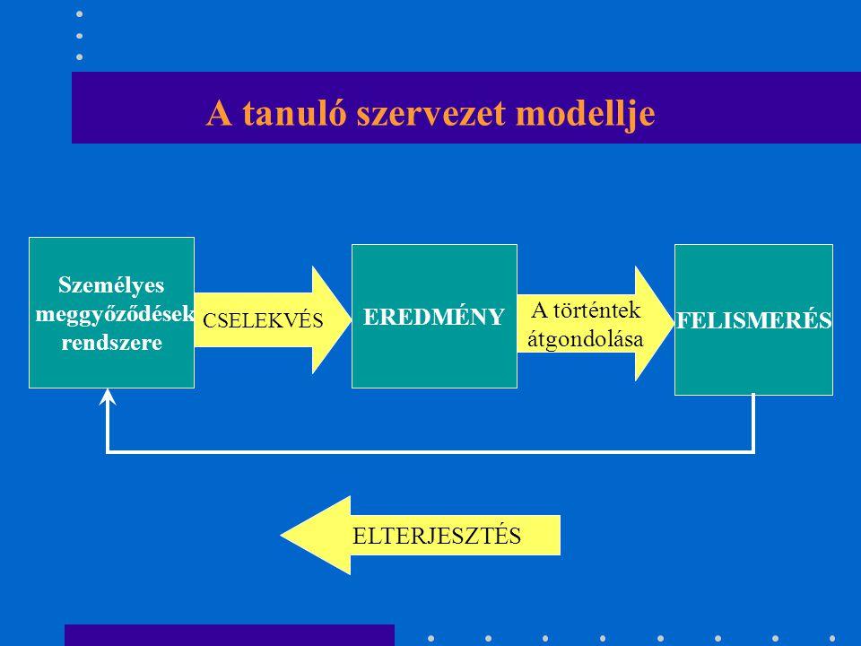 A tanuló szervezet modellje Személyes meggyőződések rendszere EREDMÉNY FELISMERÉS ELTERJESZTÉS CSELEKVÉS A történtek átgondolása