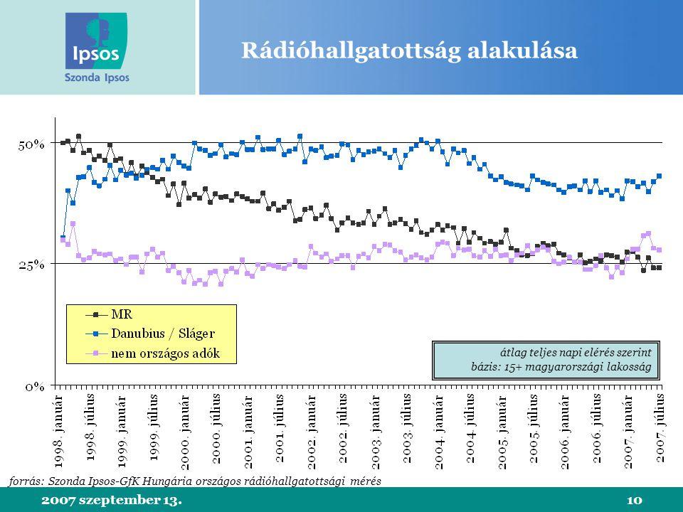 2007 szeptember 13.10 Rádióhallgatottság alakulása átlag teljes napi elérés szerint bázis: 15+ magyarországi lakosság forrás: Szonda Ipsos-GfK Hungária országos rádióhallgatottsági mérés