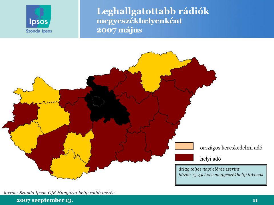 2007 szeptember 13.11 Leghallgatottabb rádiók megyeszékhelyenként 2007 május országos kereskedelmi adó helyi adó forrás: Szonda Ipsos-GfK Hungária helyi rádió mérés átlag teljes napi elérés szerint bázis: 15-49 éves megyeszékhelyi lakosok