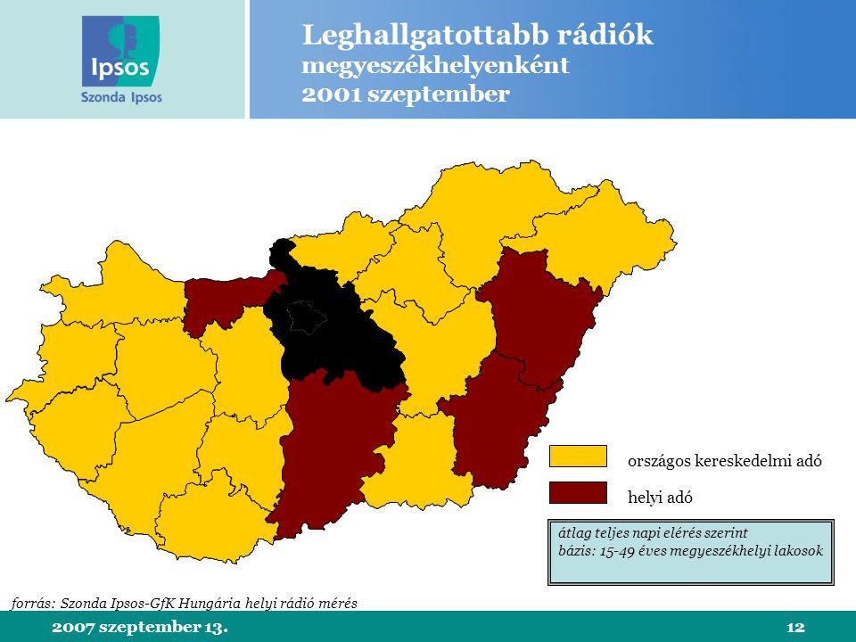 2007 szeptember 13.12 Leghallgatottabb rádiók megyeszékhelyenként 2001 szeptember helyi adó országos kereskedelmi adó átlag teljes napi elérés szerint bázis: 15-49 éves megyeszékhelyi lakosok forrás: Szonda Ipsos-GfK Hungária helyi rádió mérés