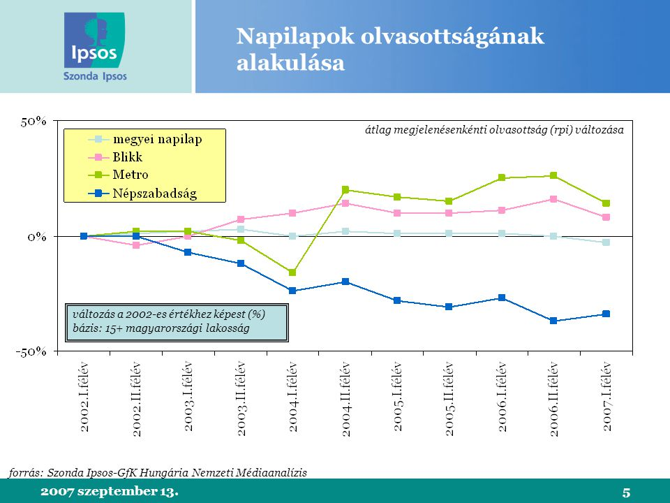 2007 szeptember 13.6 Napilapok olvasása a megyékben forrás: Szonda Ipsos-GfK Hungária Nemzeti Médiaanalízis 2007 1-2.