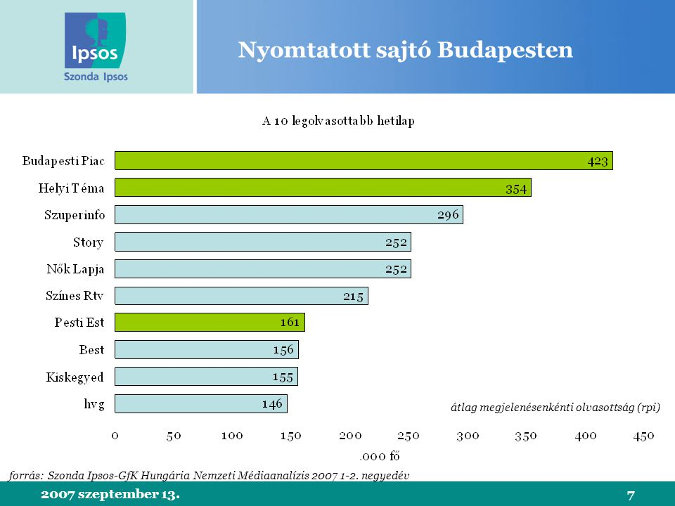 2007 szeptember 13.7 Nyomtatott sajtó Budapesten forrás: Szonda Ipsos-GfK Hungária Nemzeti Médiaanalízis 2007 1-2.