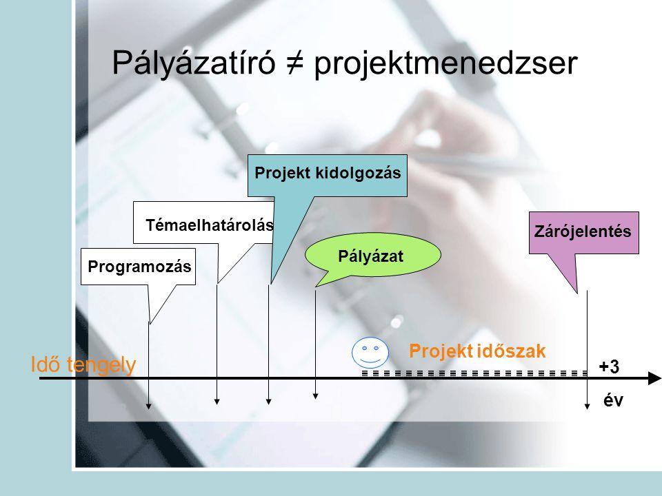 Pályázatíró ≠ projektmenedzser Programozás Témaelhatárolás Projekt kidolgozás Pályázat Idő tengely Projekt időszak Zárójelentés +3 év
