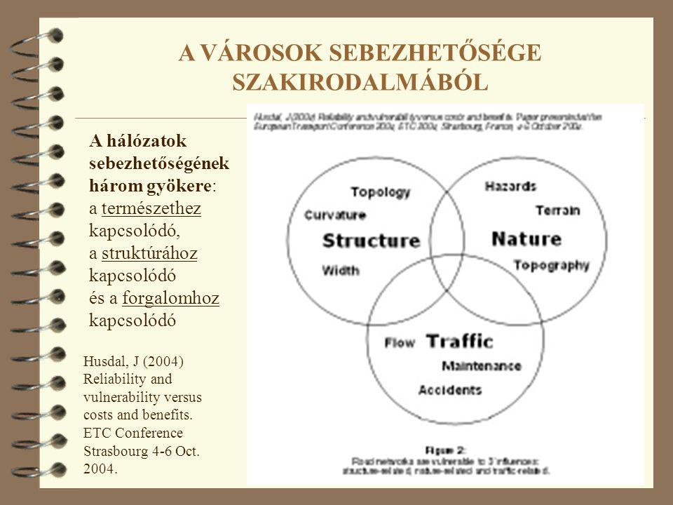 A VÁROSOK SEBEZHETŐSÉGE SZAKIRODALMÁBÓL A hálózatok sebezhetőségének három gyökere: a természethez kapcsolódó, a struktúrához kapcsolódó és a forgalomhoz kapcsolódó Husdal, J (2004) Reliability and vulnerability versus costs and benefits.