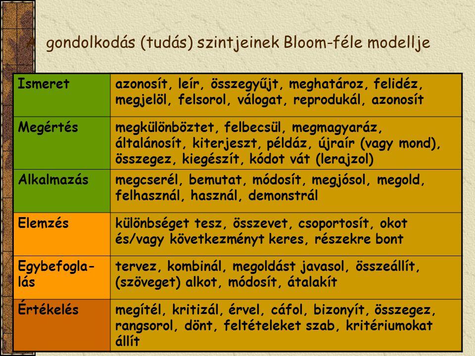 nem szakrendszerű oktatás31 A gondolkodás (tudás) szintjeinek Bloom-féle modellje Ismeretazonosít, leír, összegyűjt, meghatároz, felidéz, megjelöl, felsorol, válogat, reprodukál, azonosít Megértésmegkülönböztet, felbecsül, megmagyaráz, általánosít, kiterjeszt, példáz, újraír (vagy mond), összegez, kiegészít, kódot vát (lerajzol) Alkalmazásmegcserél, bemutat, módosít, megjósol, megold, felhasznál, használ, demonstrál Elemzéskülönbséget tesz, összevet, csoportosít, okot és/vagy következményt keres, részekre bont Egybefogla- lás tervez, kombinál, megoldást javasol, összeállít, (szöveget) alkot, módosít, átalakít Értékelésmegítél, kritizál, érvel, cáfol, bizonyít, összegez, rangsorol, dönt, feltételeket szab, kritériumokat állít