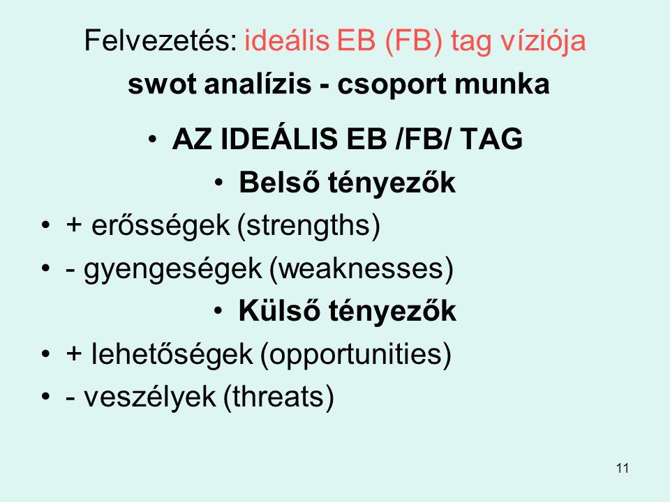 11 Felvezetés: ideális EB (FB) tag víziója swot analízis - csoport munka •AZ IDEÁLIS EB /FB/ TAG •Belső tényezők •+ erősségek (strengths) •- gyengeségek (weaknesses) •Külső tényezők •+ lehetőségek (opportunities) •- veszélyek (threats)