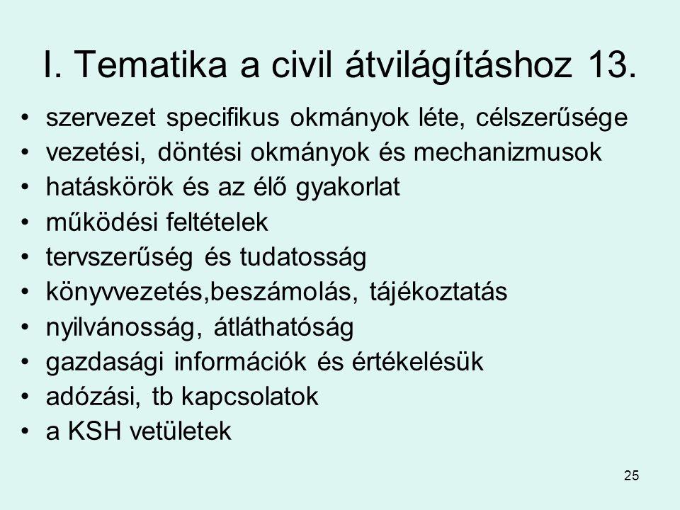 25 I.Tematika a civil átvilágításhoz 13.
