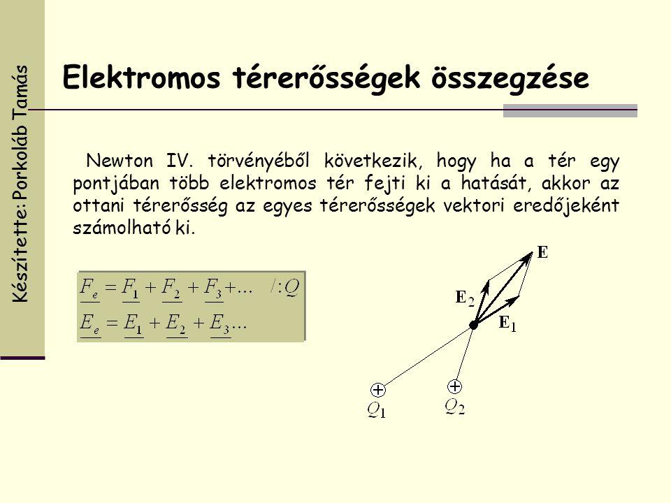 Newton IV. törvényéből következik, hogy ha a tér egy pontjában több elektromos tér fejti ki a hatását, akkor az ottani térerősség az egyes térerőssége