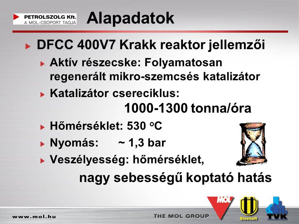 Alapadatok DFCC 400V7 Krakk reaktor jellemzői Aktív részecske: Folyamatosan regenerált mikro-szemcsés katalizátor Katalizátor csereciklus: 1000-1300 t