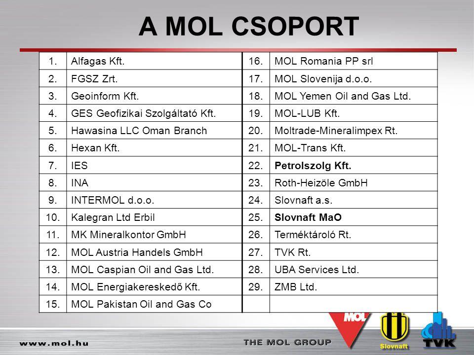 A MOL CSOPORT 1.Alfagas Kft.16.MOL Romania PP srl 2.FGSZ Zrt.17.MOL Slovenija d.o.o. 3.Geoinform Kft.18.MOL Yemen Oil and Gas Ltd. 4.GES Geofizikai Sz