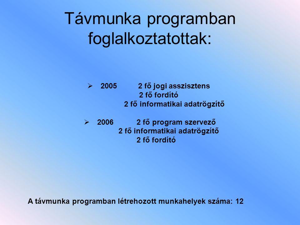  2005 2 fő jogi asszisztens 2 fő fordító 2 fő informatikai adatrögzítő  2006 2 fő program szervező 2 fő informatikai adatrögzítő 2 fő fordító Távmun