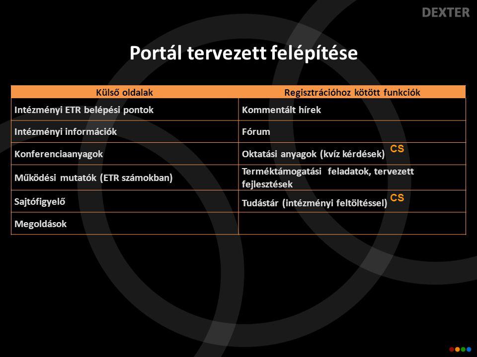 Portál tervezett felépítése Külső oldalakRegisztrációhoz kötött funkciók Intézményi ETR belépési pontokKommentált hírek Intézményi információkFórum KonferenciaanyagokOktatási anyagok (kvíz kérdések) CS Működési mutatók (ETR számokban) Terméktámogatási feladatok, tervezett fejlesztések Sajtófigyelő Tudástár (intézményi feltöltéssel) CS Megoldások