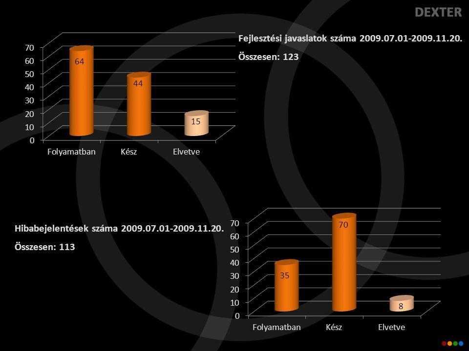 Fejlesztési javaslatok száma 2009.07.01-2009.11.20.