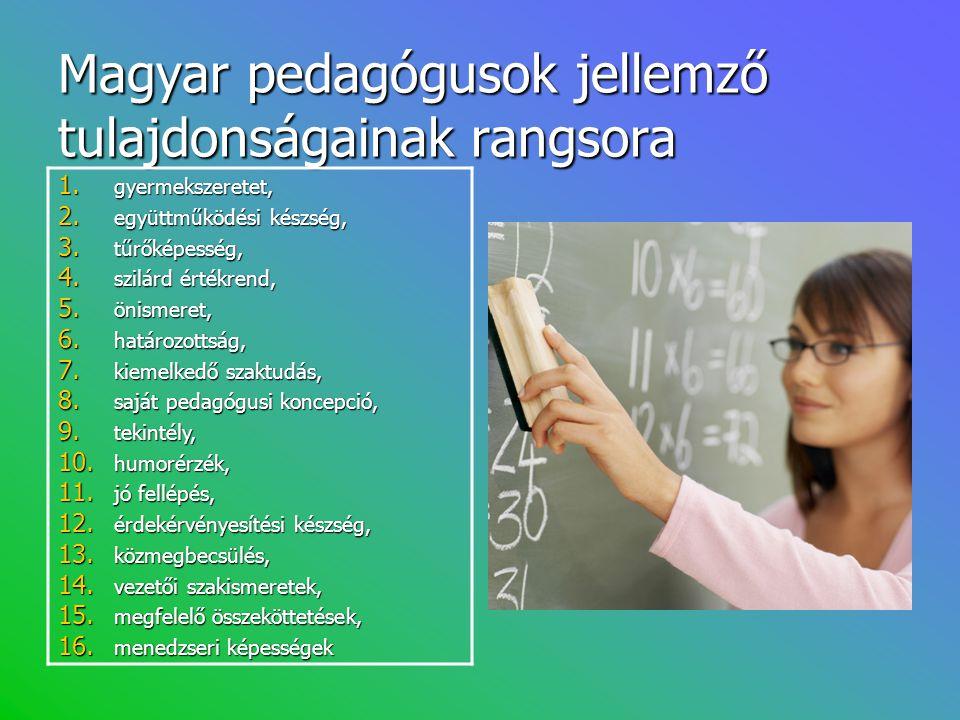Magyar pedagógusok jellemző tulajdonságainak rangsora 1. gyermekszeretet, 2. együttműködési készség, 3. tűrőképesség, 4. szilárd értékrend, 5. önismer