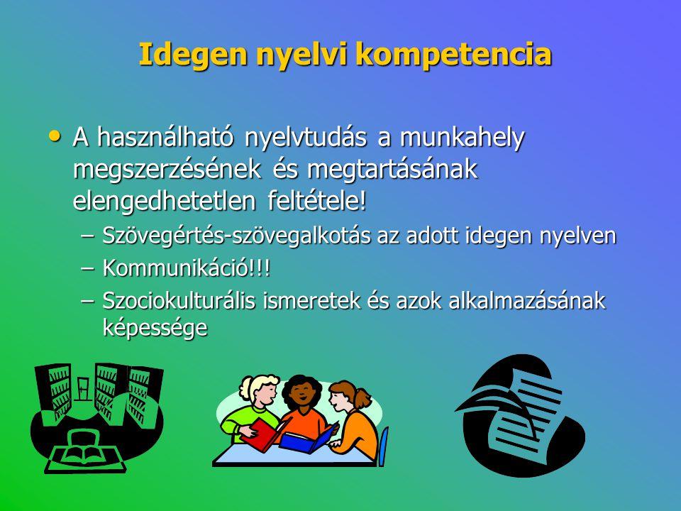 Idegen nyelvi kompetencia • A használható nyelvtudás a munkahely megszerzésének és megtartásának elengedhetetlen feltétele! –Szövegértés-szövegalkotás