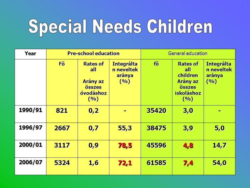 OM statisztikaYear Pre-school education General education Fő Rates of all Arány az összes óvodáshoz (%) Integrálta n neveltek aránya (%) fő Rates of a