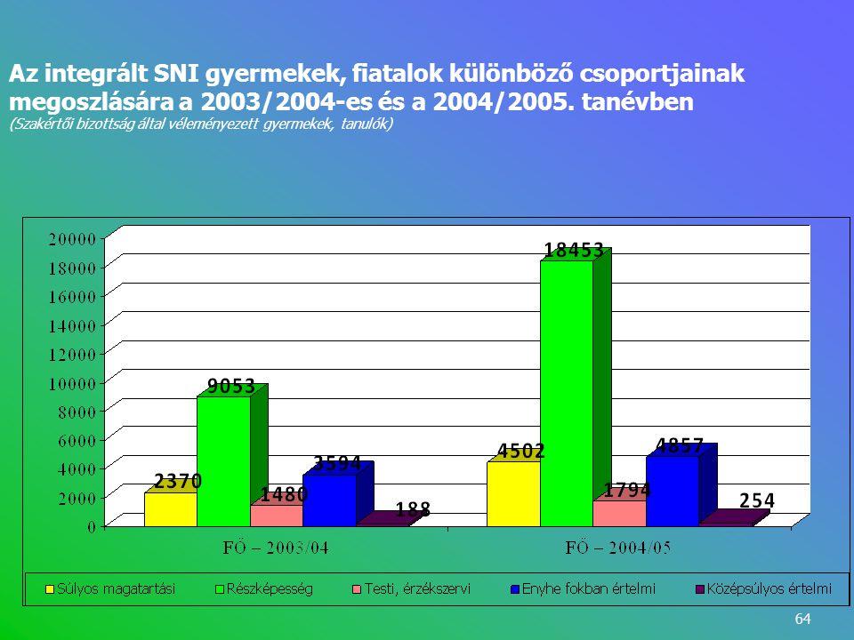 64 Az integrált SNI gyermekek, fiatalok különböző csoportjainak megoszlására a 2003/2004-es és a 2004/2005. tanévben (Szakértői bizottság által vélemé