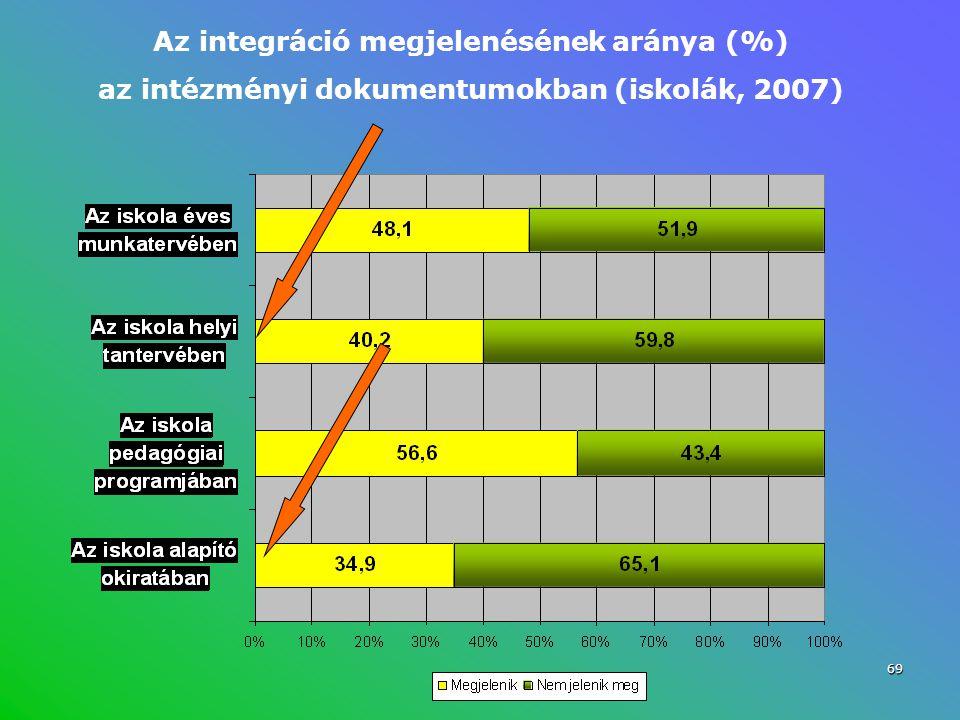 Az integráció megjelenésének aránya (%) az intézményi dokumentumokban (iskolák, 2007) 69