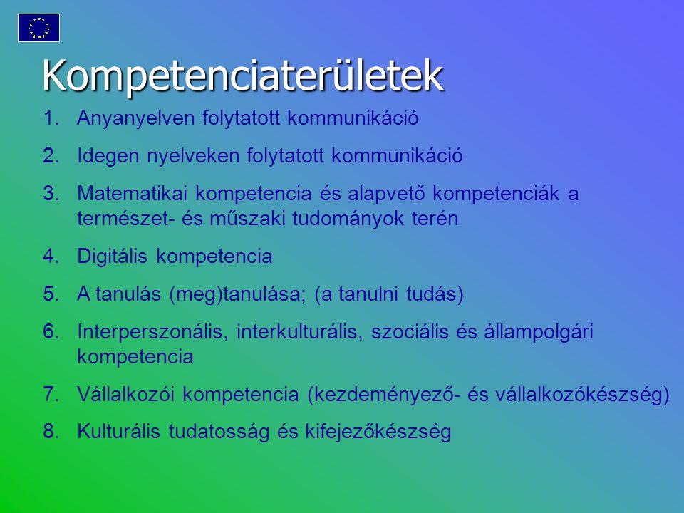 Kompetenciaterületek 1.Anyanyelven folytatott kommunikáció 2.Idegen nyelveken folytatott kommunikáció 3.Matematikai kompetencia és alapvető kompetenci