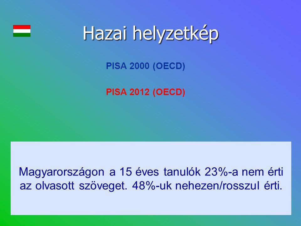 Hazai helyzetkép PISA 2000 (OECD) Magyarországon a 15 éves tanulók 23%-a nem érti az olvasott szöveget. 48%-uk nehezen/rosszul érti. PISA 2012 (OECD)