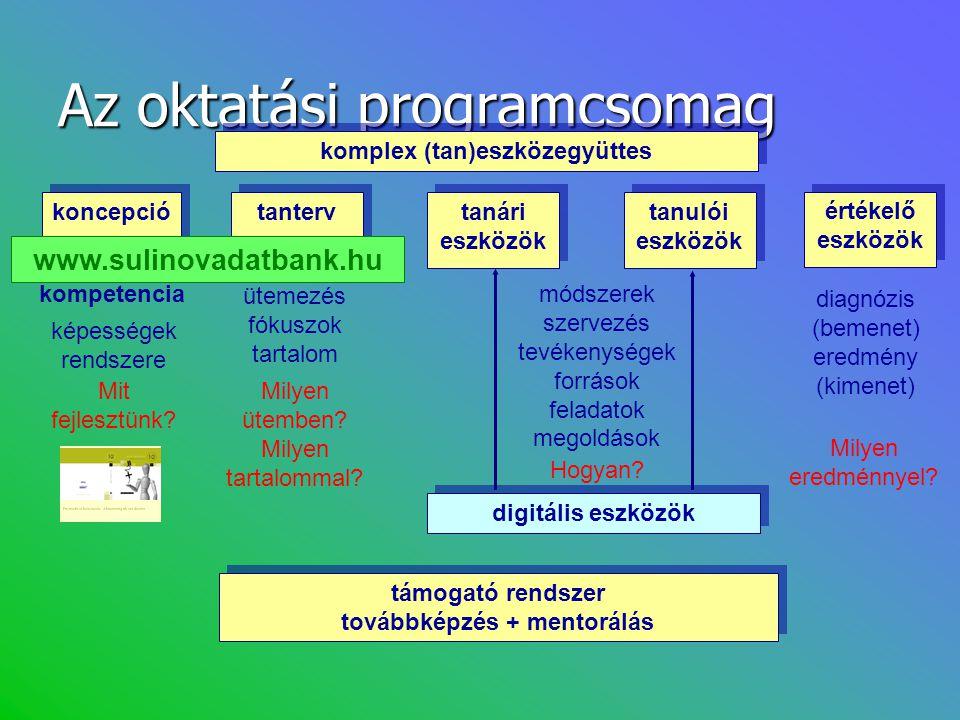 Az oktatási programcsomag komplex (tan)eszközegyüttes értékelő eszközök támogató rendszer továbbképzés + mentorálás kompetencia képességek rendszere t