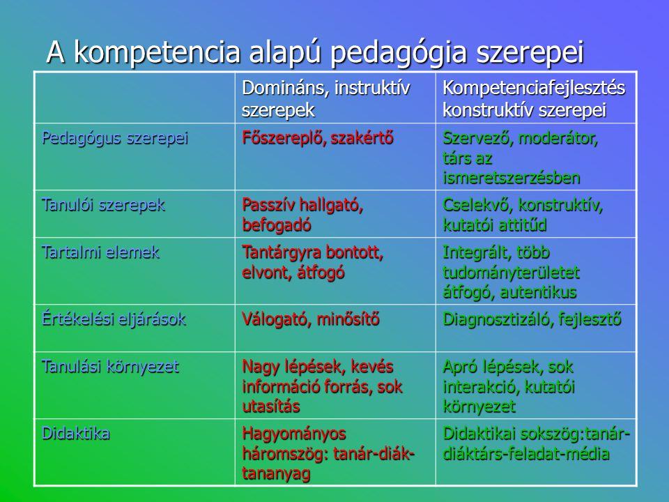 A kompetencia alapú pedagógia szerepei Domináns, instruktív szerepek Kompetenciafejlesztés konstruktív szerepei Pedagógus szerepei Főszereplő, szakért