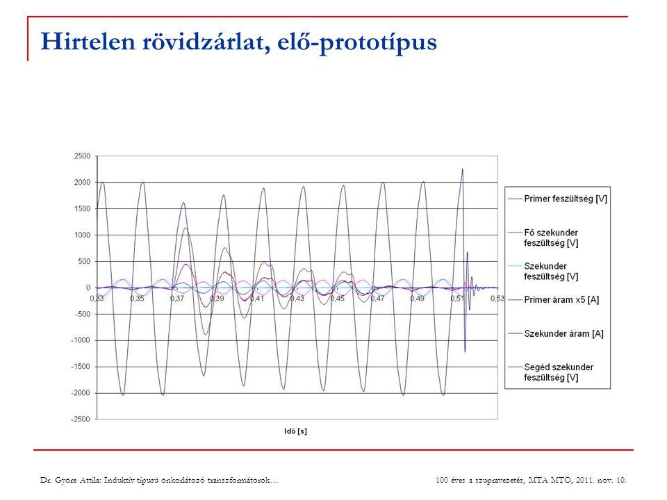 Az aktiválási áram függése 10  Anyagi paraméterek,  A gyűrű homogenitása,  Mágneses diffúzió (a gyűrű falvastagságától és fajlagos ellenállásától függ),  Termikus diffúzió,  A mágneses tértől függő kritikus áram (sűrűség),  Áram meredekség,  a gyűrűben keletkező váltakozóáramú veszteség,  a gyűrűben levő szuperáramok relaxációja,  A gyűrű flux creep és flux flow tulajdonsága,  A gyűrű falán belüli áram eloszlás,  az E-J karakterisztika n tényezője,  a kritikus és a billenési áram közötti különbséget eredményezi, az utóbbi nagyobb a kritikus értéknél Dr.