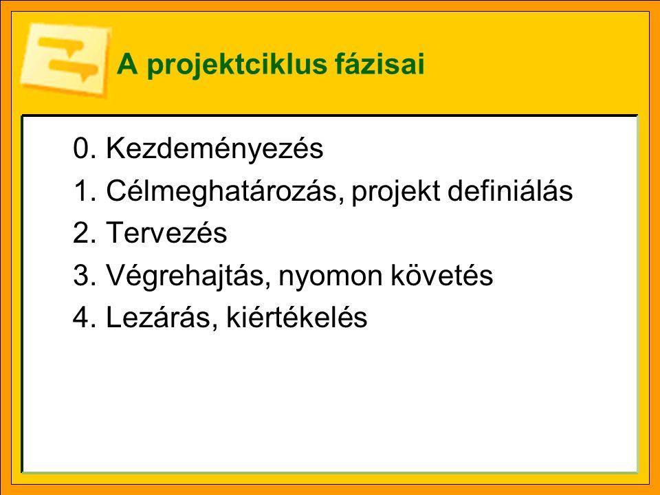 A projektciklus fázisai 0.Kezdeményezés 1.Célmeghatározás, projekt definiálás 2.Tervezés 3.Végrehajtás, nyomon követés 4.Lezárás, kiértékelés