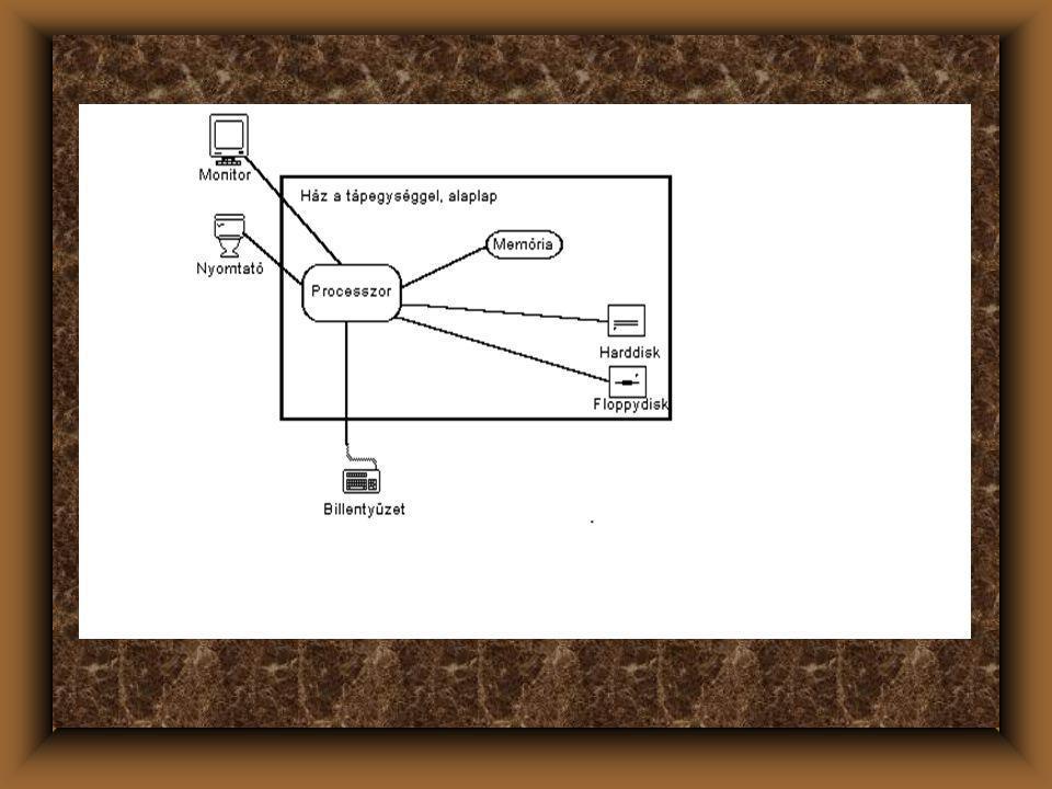 A gép belső felépítése u Háttértár: tartós memória –merevlemez, harddisk, winchester, vagy/és hajlékonylemez, floppydisk, CD ROM –Adattárolás szegmensekben, tartalomjegyzékkel.