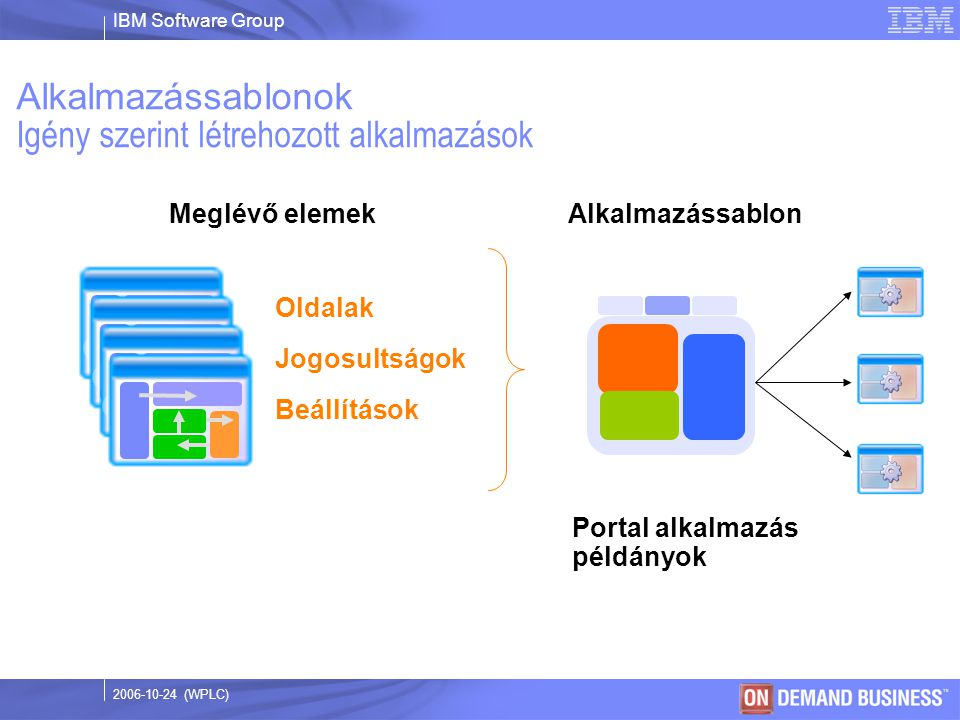 IBM Software Group © 2003 IBM Corporation 2006-10-24 (WPLC) Alkalmazássablonok Igény szerint létrehozott alkalmazások Oldalak Jogosultságok Beállítások Meglévő elemekAlkalmazássablon Portal alkalmazás példányok