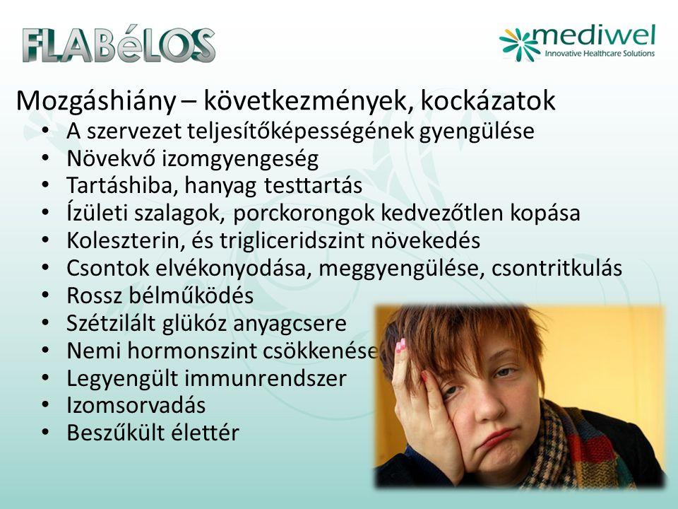 Mozgáshiány – következmények, kockázatok • A szervezet teljesítőképességének gyengülése • Növekvő izomgyengeség • Tartáshiba, hanyag testtartás • Ízületi szalagok, porckorongok kedvezőtlen kopása • Koleszterin, és trigliceridszint növekedés • Csontok elvékonyodása, meggyengülése, csontritkulás • Rossz bélműködés • Szétzilált glükóz anyagcsere • Nemi hormonszint csökkenése • Legyengült immunrendszer • Izomsorvadás • Beszűkült élettér