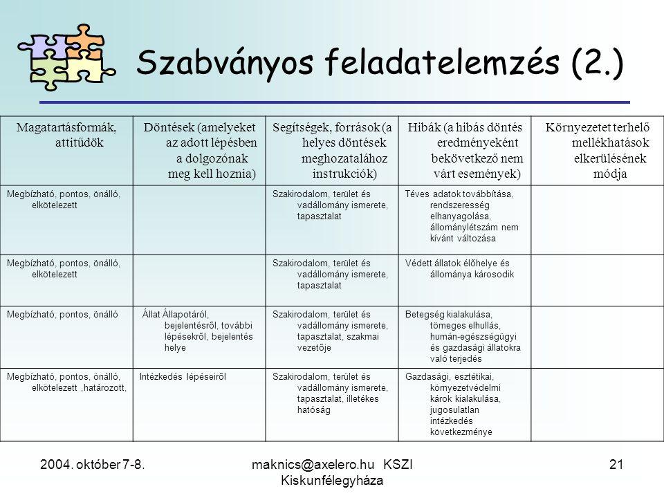 2004. október 7-8.maknics@axelero.hu KSZI Kiskunfélegyháza 21 Szabványos feladatelemzés (2.) Magatartásformák, attitűdök Döntések (amelyeket az adott