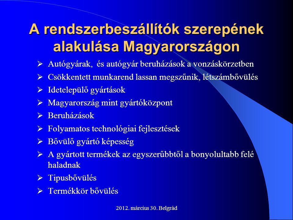 2012. március 30. Belgrád A rendszerbeszállítók szerepének alakulása Magyarországon  Autógyárak, és autógyár beruházások a vonzáskörzetben  Csökkent