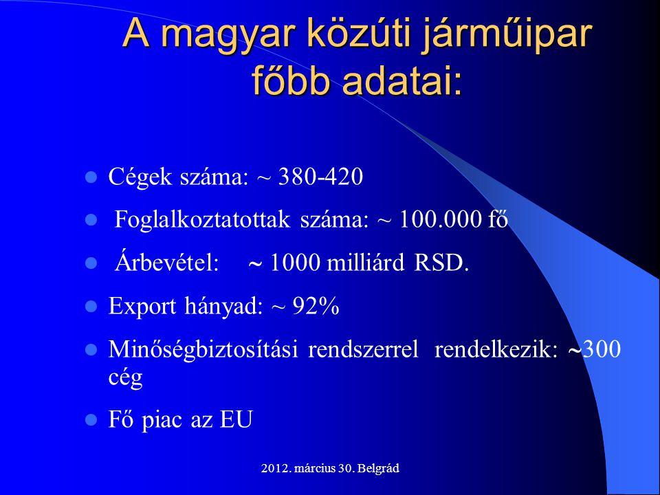 2012. március 30. Belgrád A magyar közúti járműipar főbb adatai:  Cégek száma: ~ 380-420  Foglalkoztatottak száma: ~ 100.000 fő  Árbevétel:  1000
