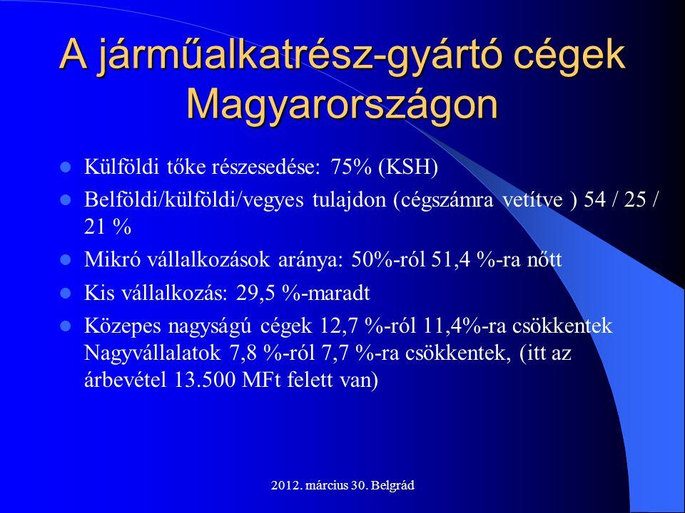 2012. március 30. Belgrád A járműalkatrész-gyártó cégek Magyarországon  Külföldi tőke részesedése: 75% (KSH)  Belföldi/külföldi/vegyes tulajdon (cég