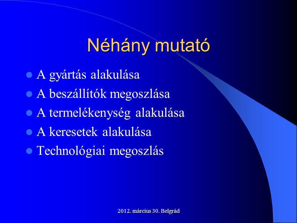 2012. március 30. Belgrád Néhány mutató  A gyártás alakulása  A beszállítók megoszlása  A termelékenység alakulása  A keresetek alakulása  Techno