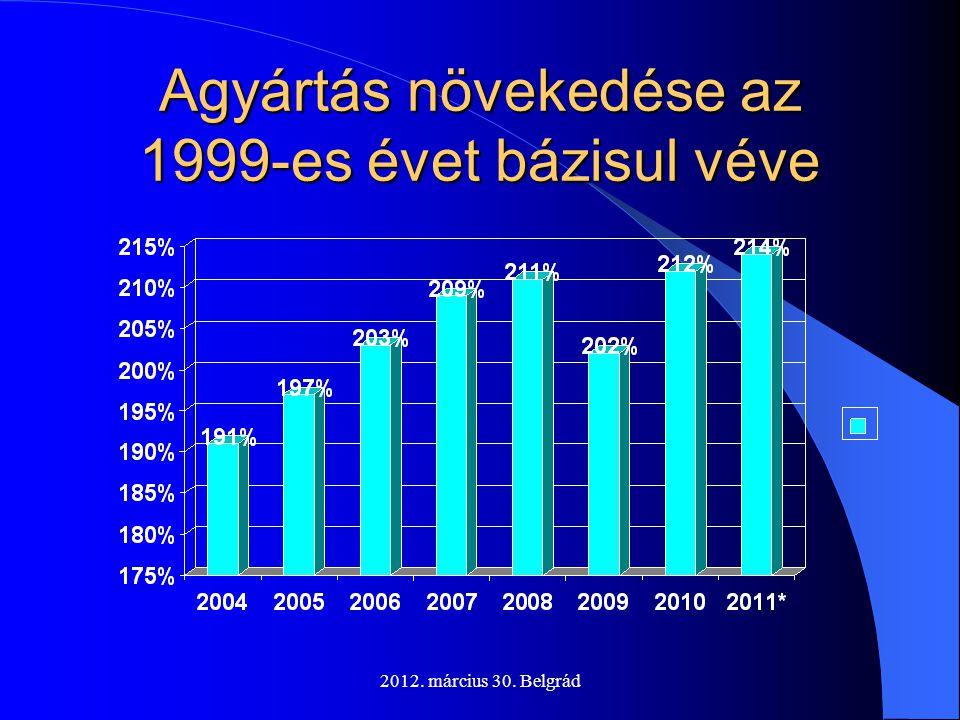 2012. március 30. Belgrád Agyártás növekedése az 1999-es évet bázisul véve